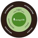 MongoDB watchdog semplice script di controllo.